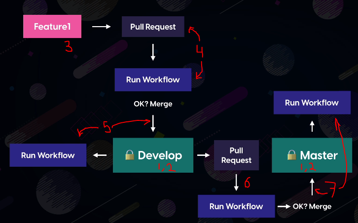 CI/CD Workflow Example Rules